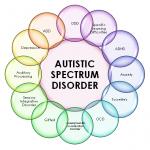 464 Autism spectrum disorder