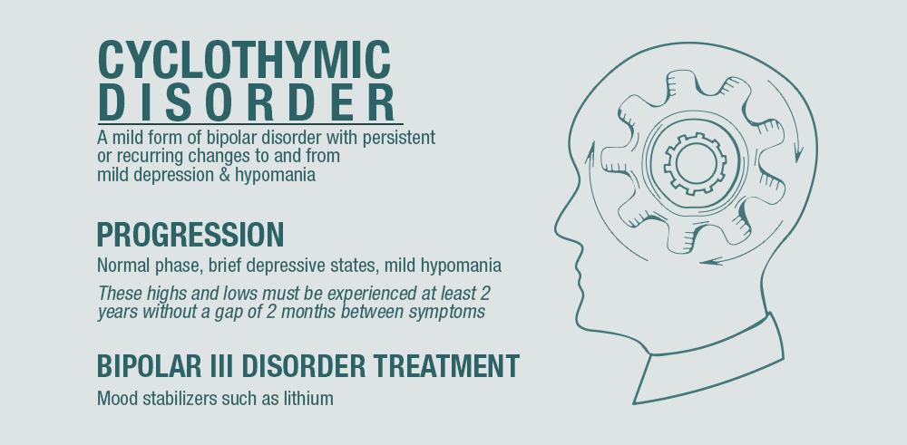 1253 Cyclothymia (cyclothymic disorder)