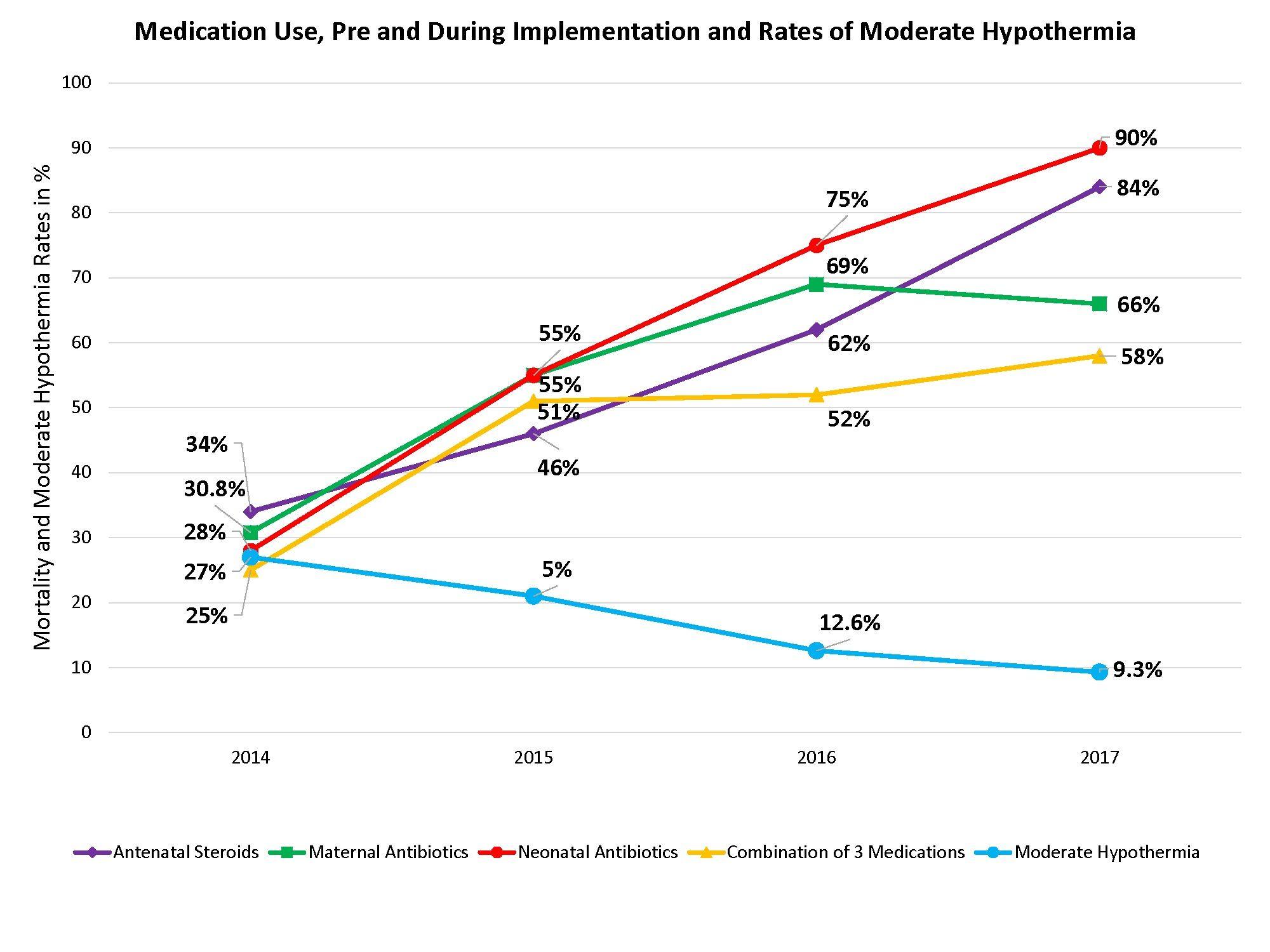 2018 Antenatal steroids improve preterm newborn survival in low-resource settings, finds study