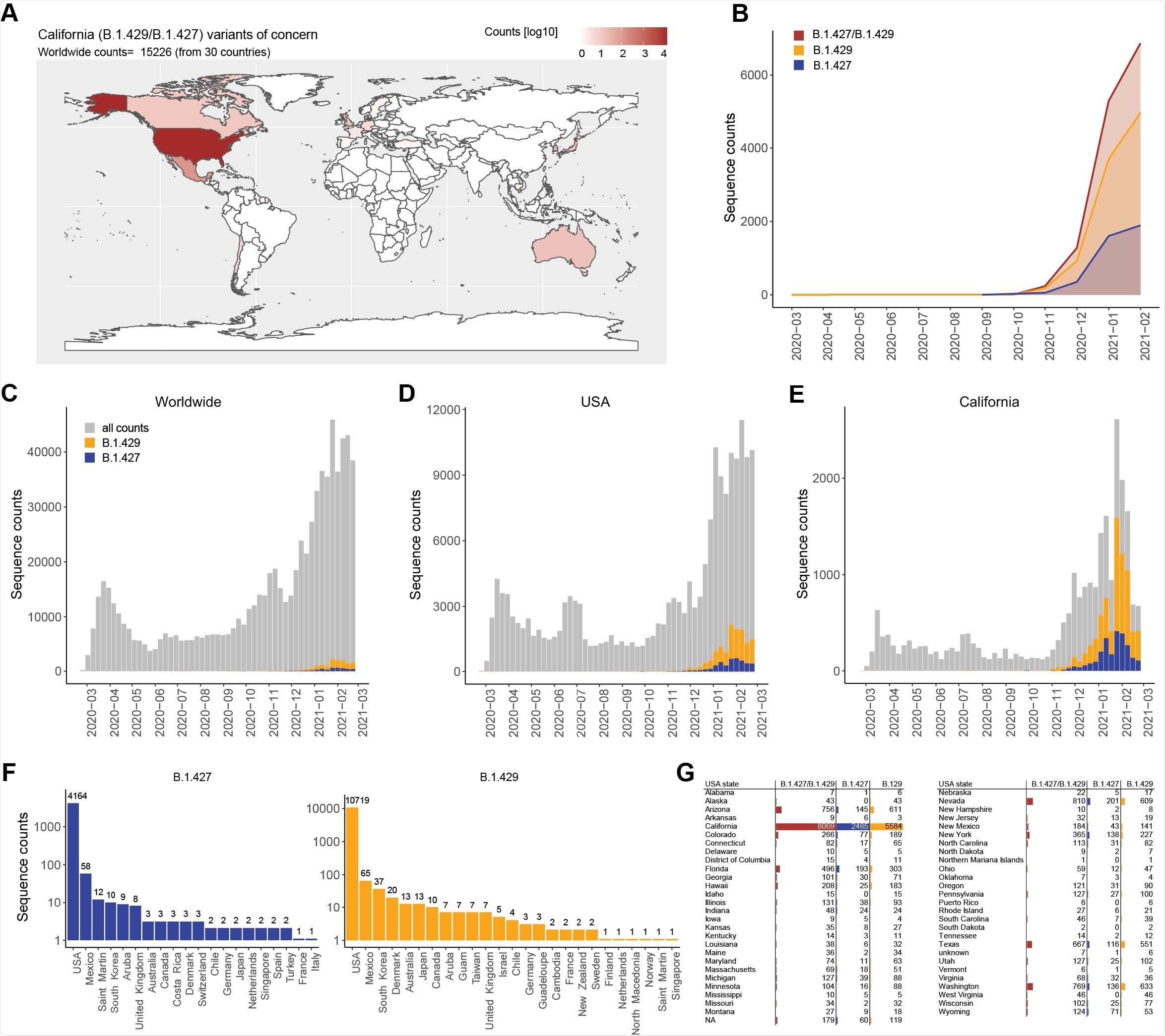 CAL20.C SARS-CoV-2 variant skyrocketing in California evades host immune response